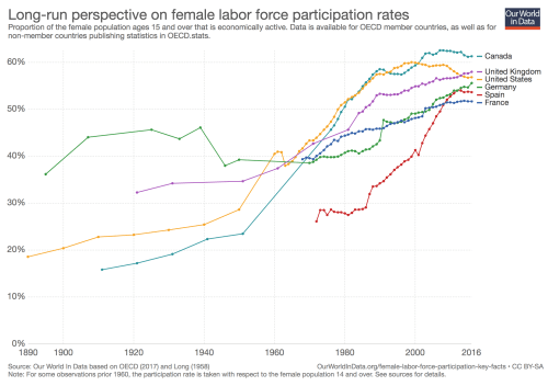 small resolution of working women key facts and trends in female labor force participation our world in data