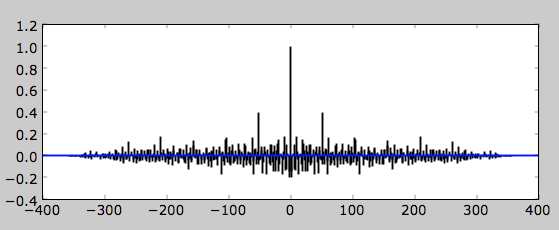 Matplotlib: Detrending Time Series Data