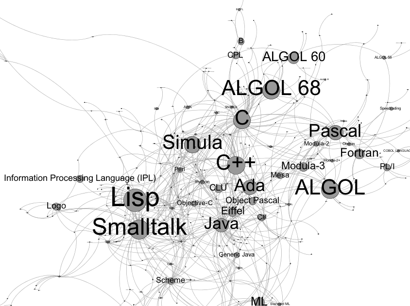 Mapping How Programming Languages Influenced Each Other