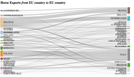 Horse exports - EU - Sankey demo