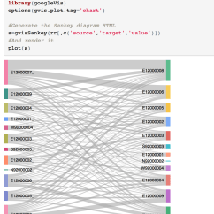 How To Do A Sankey Diagram Balboa Spa Wiring Diagrams Experimenting With In R And Python Bloggers