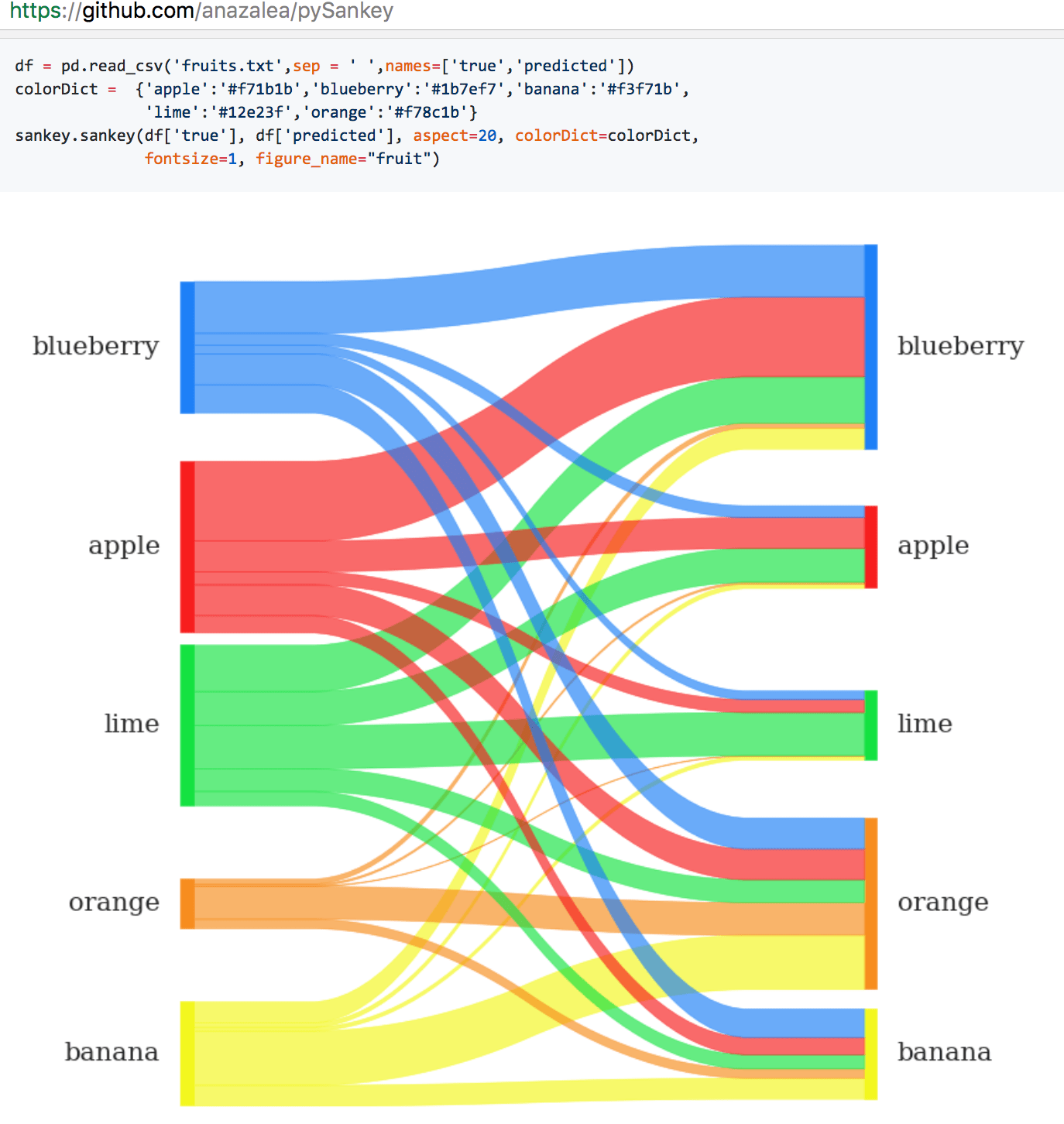how to do a sankey diagram single phase fan motor wiring with capacitor quick round up visualising flows using network and diagrams in python r bloggers
