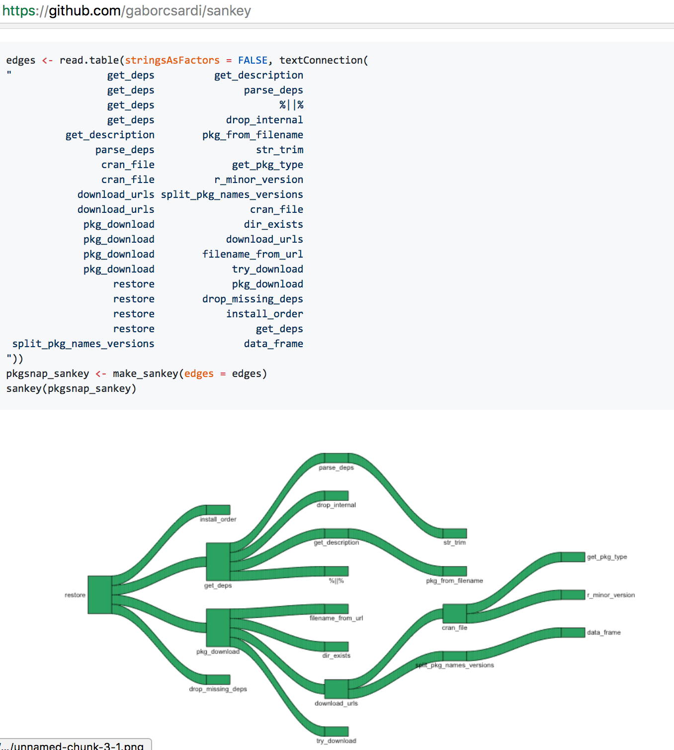 how to do a sankey diagram 1997 mitsubishi mirage radio wiring quick round-up – visualising flows using network and diagrams in python r | r-bloggers