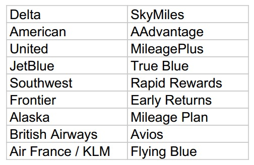 Airlines and their mileage programs