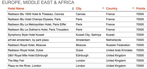 Club Carlson Category 7 property list