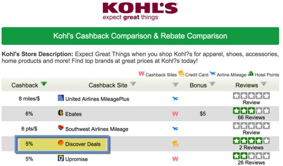 20% cashback from Kohl's