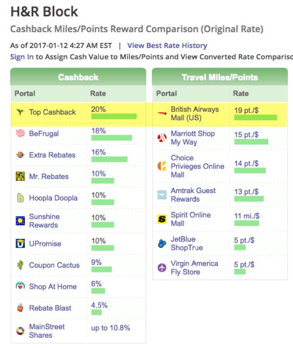 Get 20% cashback or 19 Avios per $1 at H&R Block
