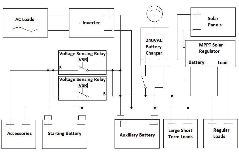 Wiring Diagrams For Caravan Solar System On Wiring Images Free