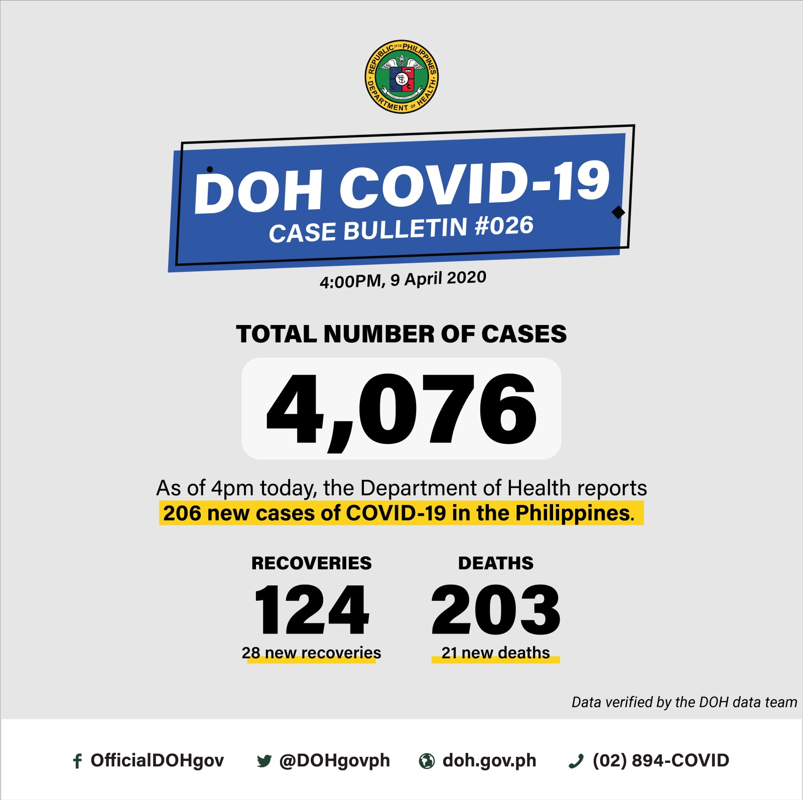 Philippines COVID-19 cases top 4.000. Update on PPE delivery - Outbreak News Today