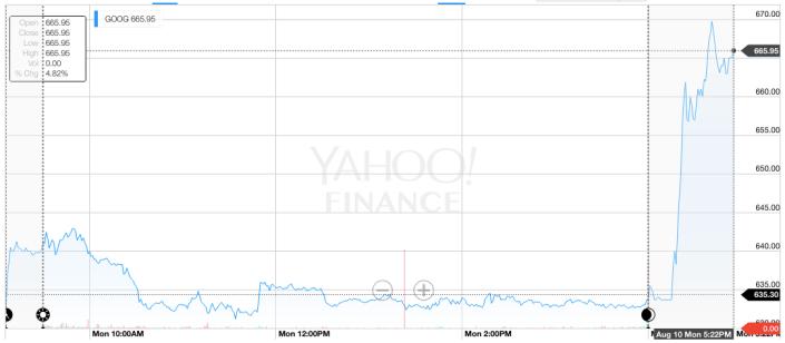 yahoo google stock