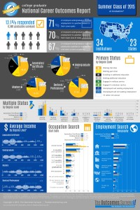 Summer 2015 - Infographic - at graduation