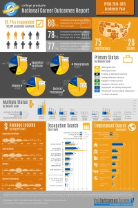 IPEDS 2014-2015 - Infographic - 3 months out