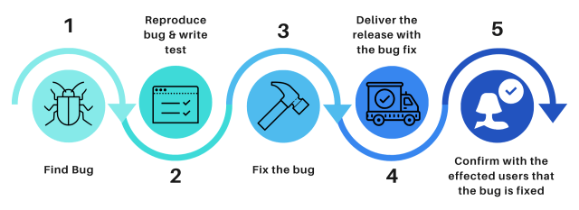How to Write a Bug Report that makes Developers Happy: 28 Tips  outcry