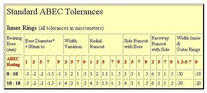 ABEC-rating-on-bearings