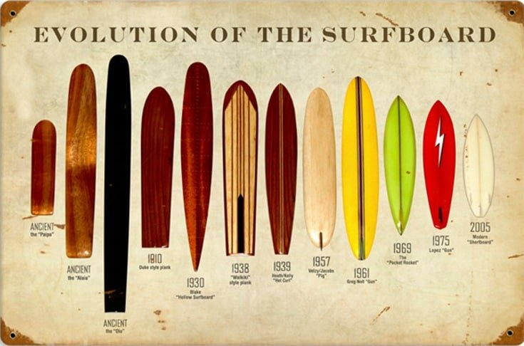 Why Are Surfboards So Expensive today