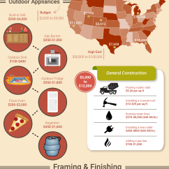 How Much Does An Outdoor Kitchen Cost Floor Cleaner What Really Outdoormancave Com Here S My Take On The Insights From Infographic 1 Average