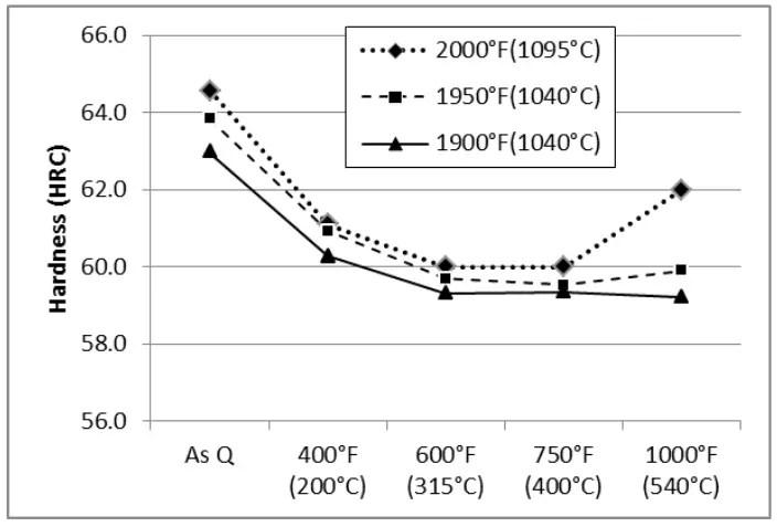 Heat-Treat-Response-CPM-S45VN-Datenblatt