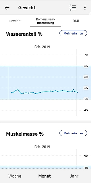 Muskelmasse - Trend