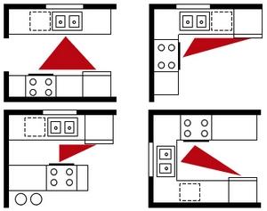 Kitchen Triangle