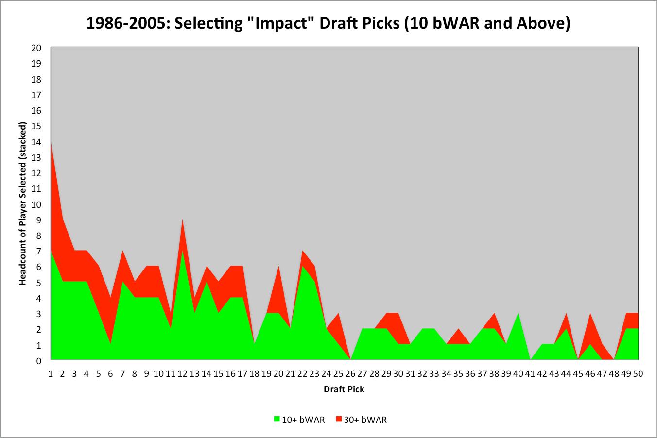 1986-2005 Impact Draft Pick