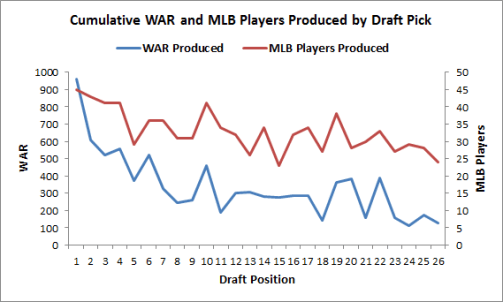 WAR contributions relative to draft position and players selected. (Data from Baseball-Reference.com via Grantland.com)