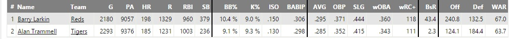Comparison of Barry Larkin and Alan Trammel careers. Data via Fangraphs.com