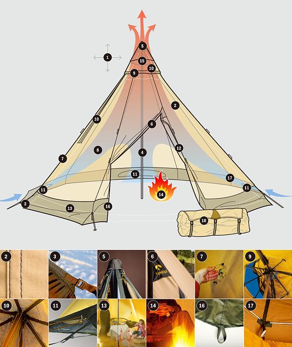 tentipi_selection_guide_design