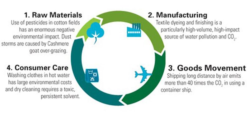 Vaatteen-ympäristövaikutukset