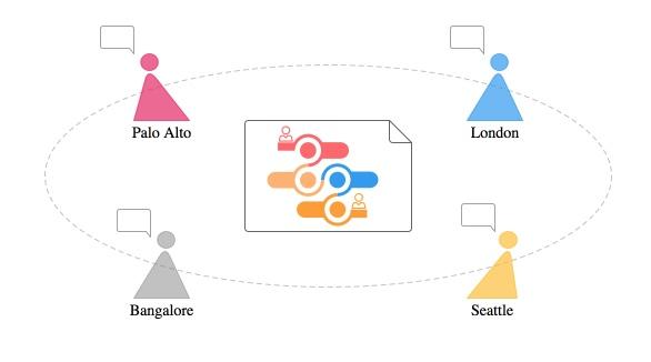Mindmap collaboratif