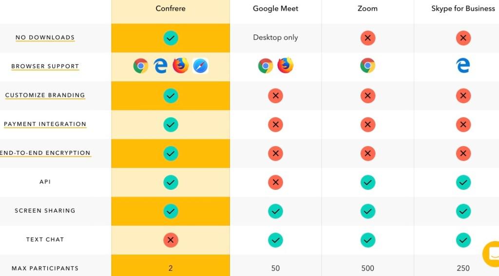 comparaison video conferences