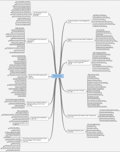 Time Power résumé mindmap