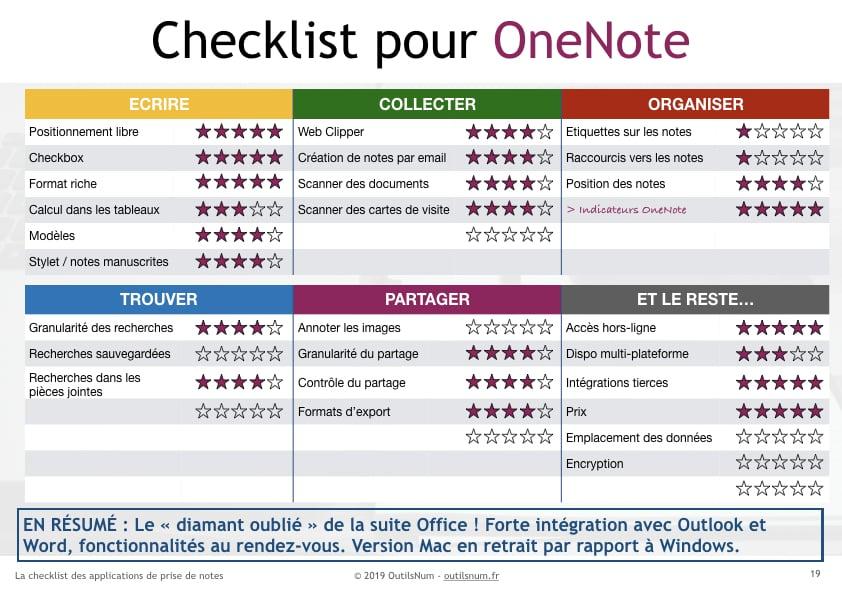 Checklist OneNote