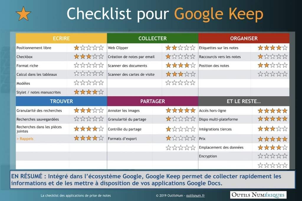 Checklist Google Keep