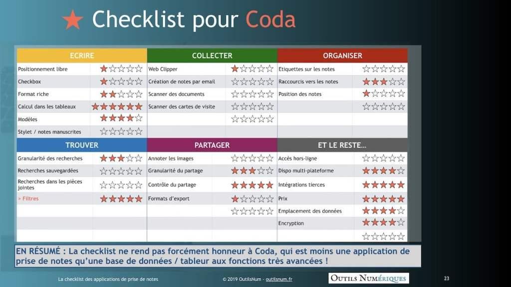 Checklist Coda