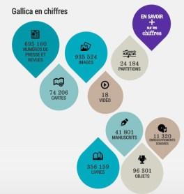 chiffres gallica