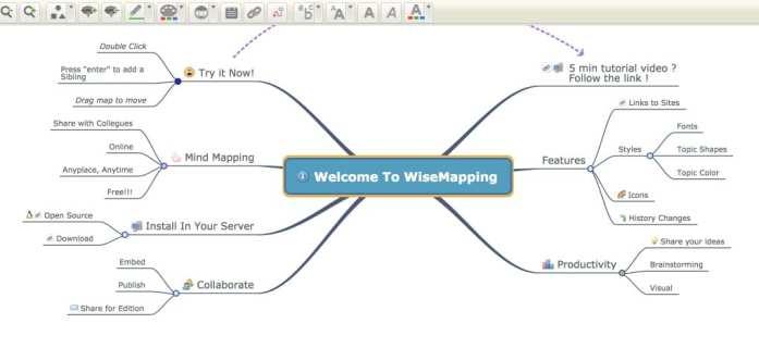 Carte Heuristique En Ligne.Wisemapping Un Editeur De Cartes Mentales Gratuit Pour La