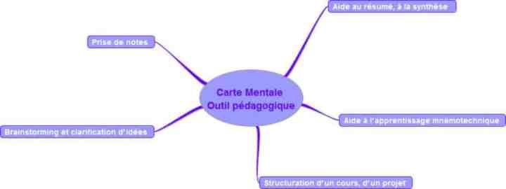 carte heuristoque