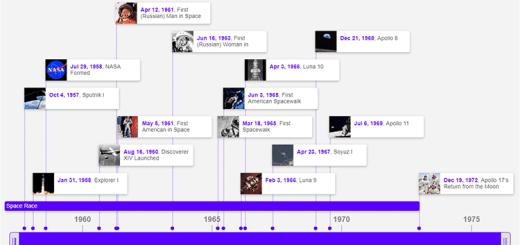créer des frises chronologiques