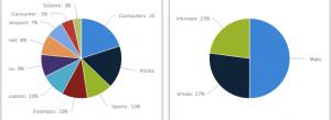 graphiques social report