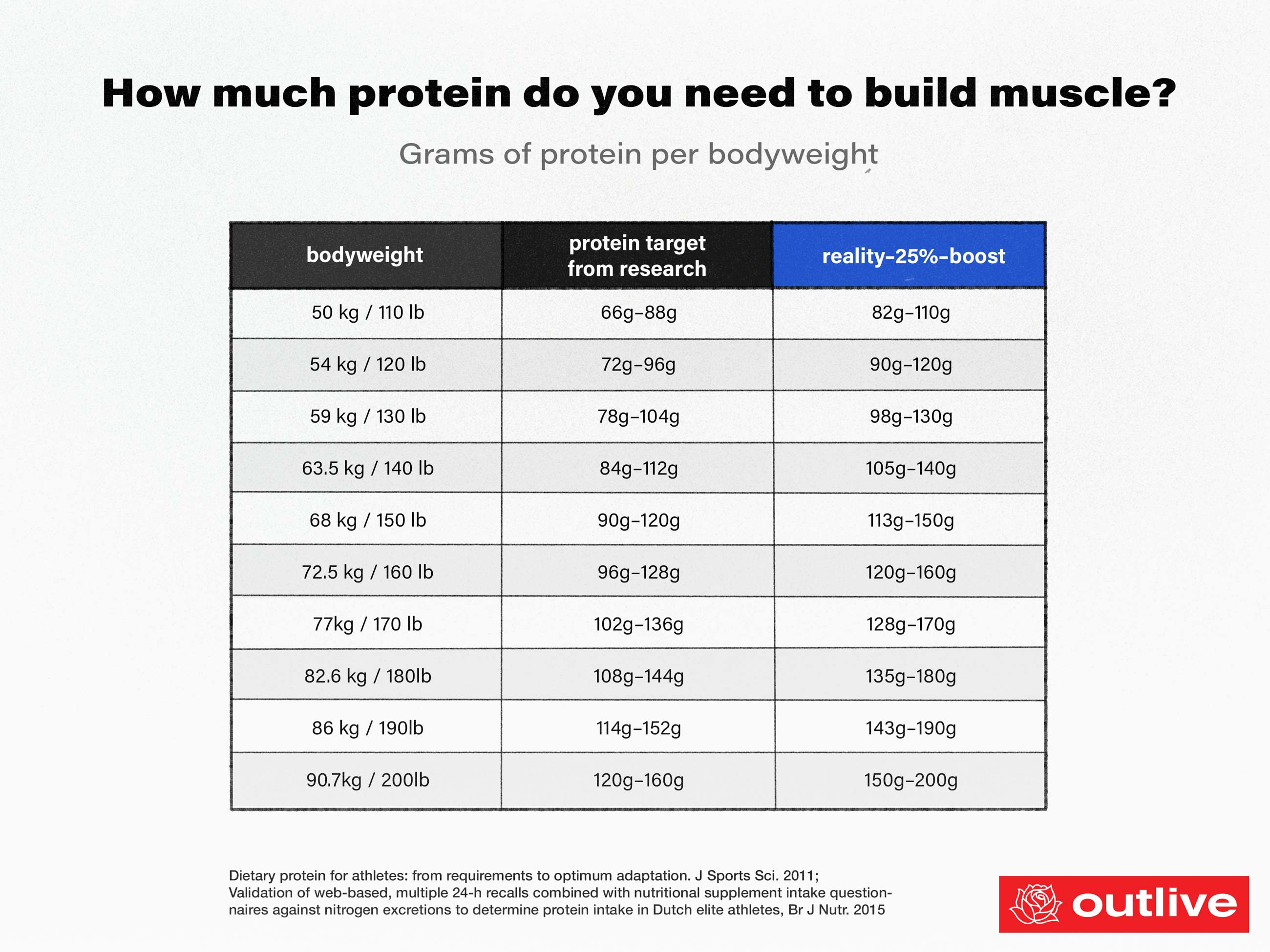 How much protein do you need to build muscle? — Outlive