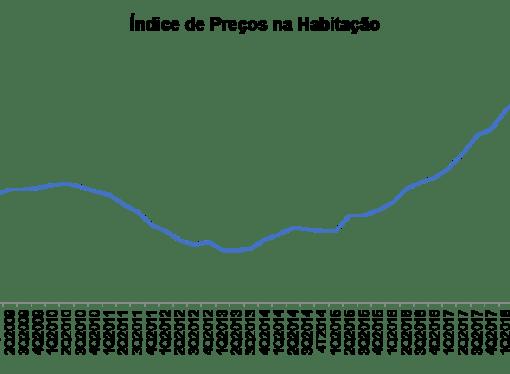 Habitação: preços sobem 9,2%