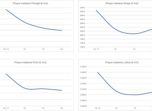 A formação dos preços na habitação
