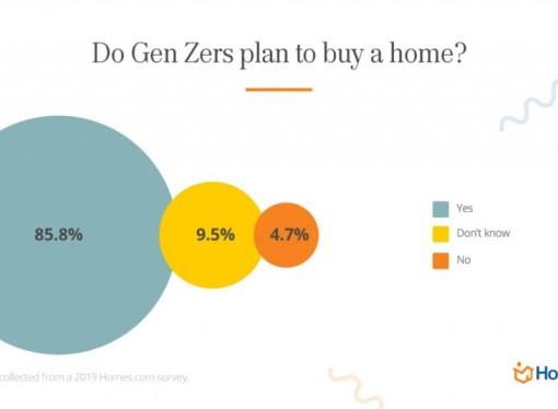 As novas gerações preferem comprar casa