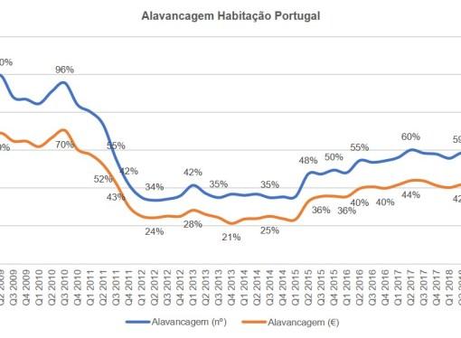 Habitação: mais crédito, menos alavancagem