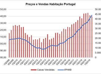Casas vendidas em Portugal caem 6,6%