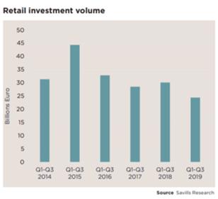 Investimento em retail em Portugal cai 57%