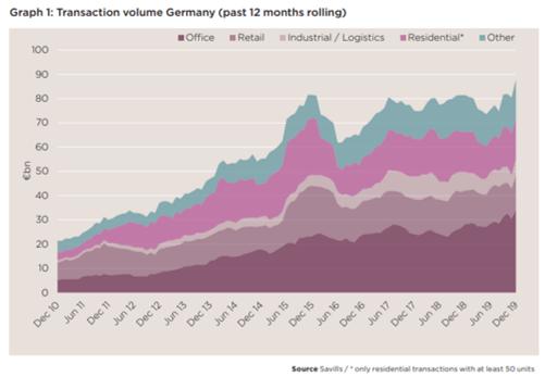 Alemanha: investimento imobiliário bate recordes