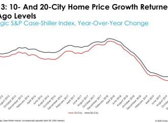 Preços das casas nos Estados Unidos mantêm tendência de subida