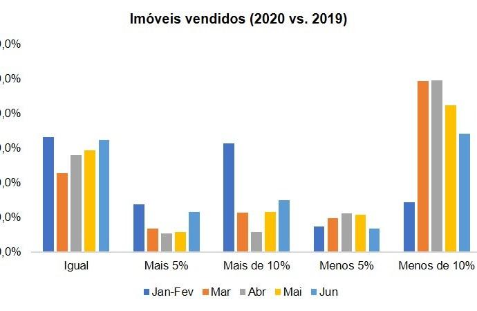 Venda de casas recupera em Maio e Junho