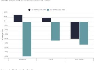 Investimento imobiliário em forte queda